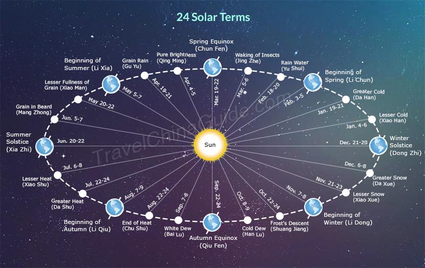 The twenty-four solar terms